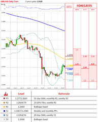 GBP/USD Trades In Murky Waters (majjed2008) Tags: gbpusd murky trades waters