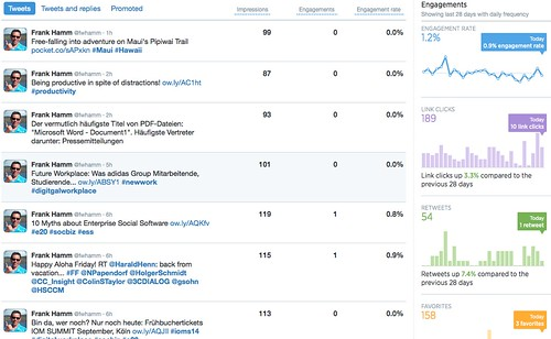 Twitter Analytics Tweets