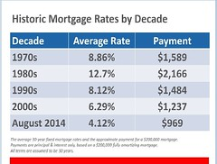 Historic Mortgage Rates by Decade (David Fritsch CA) Tags: ca david home woodland real estate time market report low first historic sacramento davis fritsch mortgage rate buyer infograph
