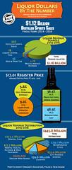 Where Liquor Revenue Goes 2014-2016 (Oregon Liquor Control Commission) Tags: money revenue liquor alcohol dollars profit proceeds distribution cities counties state general fund olcc control commission charts graphic bottle price million billion