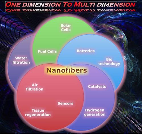 One-Dimension to Multi-Dimension