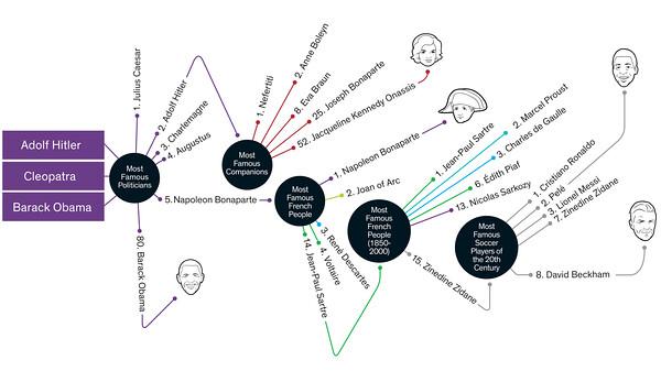 """麻省理工学院媒体实验室的""""宏连接""""小组开发的""""万神殿""""统计出的名人网。"""