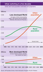 Urban switching in a few decades (Zoi Environment Network) Tags: city urban chart rural graphic graph evolution part projection diagram change trend population developed economy share forecast prediction wealth developing demography urbanisation medc tendency megatrends ledc globalmegatrends