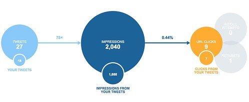 Twitter Card Analytics Snapshot