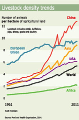 Livestock density trends (Zoï Environment Network) Tags: world africa chart animal america pig us buffalo asia europe unitedstates cattle sheep graphic farming eu progress goat graph evolution growth poultry diagram land data trend agriculture rise curve hen increase europeanunion global territory expansion reduction tendency megatrends decrease