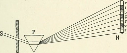 "Image from page 36 of ""Color-vision and color blindness, a practical manual for railroad surgeons"" (1920)"