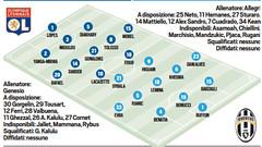 Ecco le formazioni ufficiali di Lione-Juve. Dybala-Higuain dal primo minuto (championsleague) Tags: lione juve