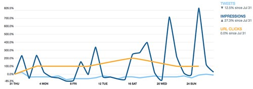 Twitter Card Analytics Change over time