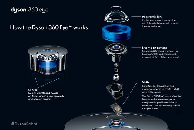 Dyson 360 Eye™ 科技示意_2