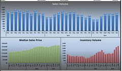 July Sacramento Stats 2014 (David Fritsch CA) Tags: david price real estate market report graph statistics sacramento sales median average fritsch infograph housinginventory july2014