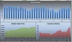 July Sacramento Stats 2014 (David Fritsch CA) Tags: david price real estate market report graph statistics sacramento sales median average fritsch infograph housinginventory july2014