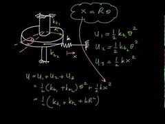 Mechanical Vibration: Spring Element (finiarisab) Tags: element mechanical spring vibration