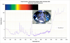 Tanzanite, YAG imitation (The^Bob) Tags: spectrum mineral infrared laser fluorescence jaz imitation yag tanzanite lanthanide 404nm