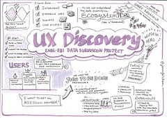 UX Discovery report for a project to design an EMBL-EBI Data Submission Portal
