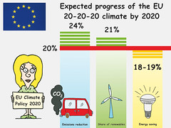 Expected progress of the EU 20-20-20 climate by 2020 (Zoi Environment Network) Tags: cartoon drawing climatechange climate environment ecology europe eu europeanunion emission energy electricity carbon co2 greenhouse gas renewable saving target reduction decrease resource 202020 policy strategy