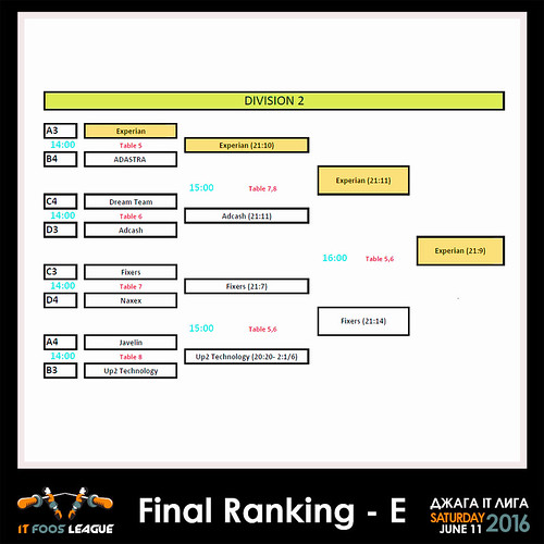 Elimination_chart_DivB