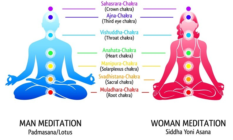 yoga meditation experience Meditation is a practice where an individual uses a technique, such as focusing  their mind on a  meditation also refers to the seventh of the eight limbs of yoga  in  meditation, involves non-reactive monitoring of the content of experience.