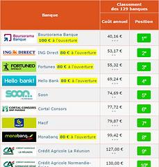 Le palmars des banques les moins chres par cBanque (cbanque.officiel) Tags: tarifs banques