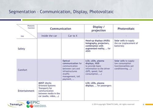 Photonics in Automotive - DRAFT Segmentation4