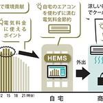 HEMSとソフトサービスの組み合わせの写真