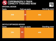 Copenhagen S-train capacity for bikes (Mikael Colville-Andersen) Tags: graphic graphicdesign danish train station stog strain bike parking bicycle graph infographic