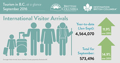 BC Tourism Numbers - September 2016 (BC Gov Photos) Tags: bc tourism numbers statistics infographic international visitor arrivals british columbia destinationbc hellobc explorebc september