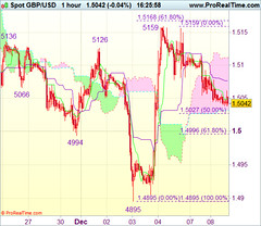 Commerce Concept : GBP/USD - Purchase at 1.5000 (majjed2008) Tags: idea trade gbpusd 15000