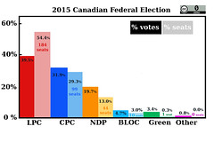2015-%votes (Laurel L. Russwurm) Tags: canada green ndp conservative bloc liberal votes percentage 2015 winnertakeall elxn42 electoraloutcome
