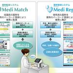 薬剤監査/登録システムの写真