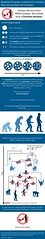 If humans evolved from monkeys, then why are there still monkeys? (sillyrabbitmythsare4kids) Tags: monkey evolution science human ancestor ape info