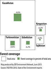 Forest coverage in Central Asia (Zoi Environment Network) Tags: chart tree nature ecology forest graphic country graph surface part diagram data environment coverage tajikistan total proportion uzbekistan centralasia kazakhstan kyrgyzstan share percentage turkmenistan moneca