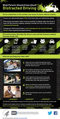 What Parents Should Know About Distracted Driving (National Institutes of Health (NIH)) Tags: driving infographic nih texting infograph teendrivers safedriving distracteddriving nichd nihimagegallery