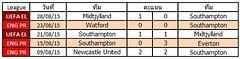 ผลการแข่งขันล่าสุดของ Southampton ชนะ 0  แพ้ 2  เสมอ 3