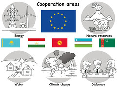 EU and Central Asia cooperation areas (Zoi Environment Network) Tags: cartoon drawing climatechange climate environment ecology cooperation europe eu centralasia energy resources water diplomacy governance management supply sanitation resource