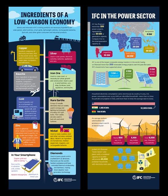IFC infographics