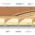 木造住宅・建築向け高性能床遮音構造の写真