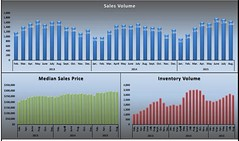 August MLS stats 2015 graph (David Fritsch CA) Tags: homes west realestate sold report august stats housing agent info sacramento sales inventory average sar realtor analysis elkgrove mls natomas avg homebuyer infograph affordability sacramentorealestate homesales sellingyourhome realestateinfo davidfritsch realestateadvisor