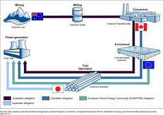 Figure 1: Example of How Obligations on Uranium May Be Added at Various Stages of the Nuclear Fuel Cycle (U.S. GAO) Tags: gao governmentaccountabilityoffice usgovernmentaccountabilityoffice usgao unitedstatesgovernmentaccountabilityoffice government congress watchdog oversight governmentwatchdog gao16713 nuclearmaterial doe departmentofenergy euratom europeanatomicenergycommunity heu highlyenricheduranium iaea internationalatomicenergyagency leu lowenricheduranium nmmss nuclearmaterialsmanagementandsafeguardssystem nnsa nationalnuclearsecurityadministration nrc nuclearregulatorycommission tva tennesseevalleyauthority usec usecinc