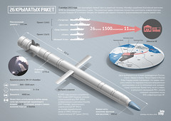 """Missile system """"Caliber"""" (infostep_infostep) Tags: russia informationdesign infographics infostep missilesystemcaliber"""