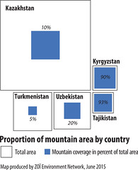 Proportion of mountain area in Central Asia (Zoi Environment Network) Tags: mountain chart ecology graphic altitude graph surface relief part cover diagram area data environment tajikistan total proportion uzbekistan centralasia kazakhstan kyrgyzstan share territory percentage turkmenistan moneca
