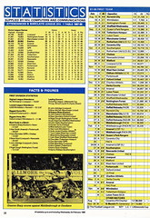 Everton vs Arsenal - Littlewoods Cup Semi Final - 1988 - Page 18 (The Sky Strikers) Tags: road cup liverpool season table semi sharp numbers final stats graeme to middlesbrough figures far arsenal league nec barclays wembley dominant everton littlewoods so