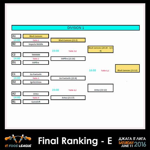Elimination_chart_DivA