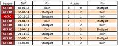 สถิติการเจอกันระหว่างทีม Stuttgart VS Köln