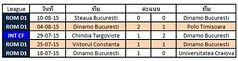 ผลการแข่งขันล่าสุดของ Dinamo Bucuresti   ชนะ 3   แพ้ 0  เสมอ 2