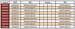 สถิติการเจอกันระหว่างทีม Hertha Berlin VS Werder Bremen