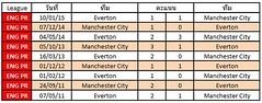 สถิติการเจอกันระหว่างทีม Everton VS Manchester City
