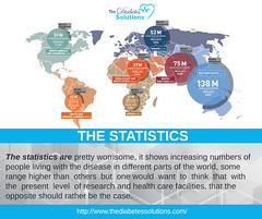 Statistic-diabetes-banner-12-10-16 (thergmarketing) Tags: diabetes solutions controls causes type1diabetes type2diabetes
