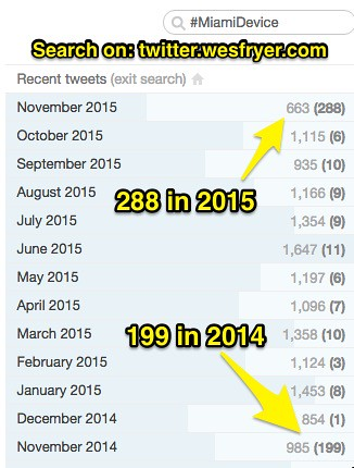 My 2014 & 2015 Tweets about #MiamiDevice by Wesley Fryer, on Flickr