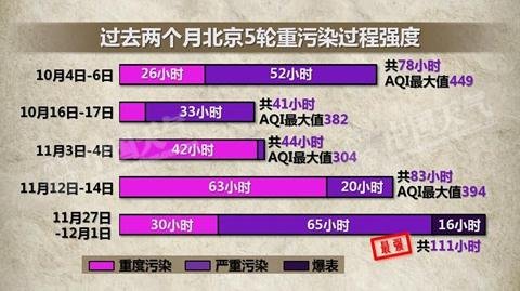 北京近两个月共遭受5轮重污染过程