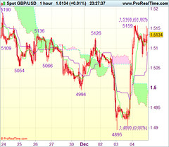 Commerce Concept Wrap-up: GBP/USD - Purchase at 1.5000 (majjed2008) Tags: idea trade wrapup gbpusd 15000